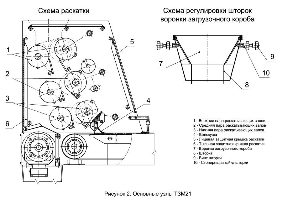 Основные узлы ТЗМ21