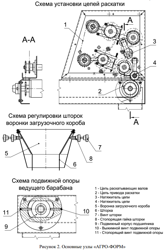 Рисунок 2. Основные узлы «АГРО-ФОРМ»