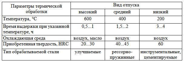 RezhOtp