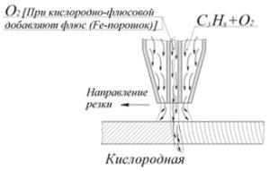 Термическая резка - Кислородная