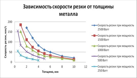 Зависимость скорости резки от толщины металла