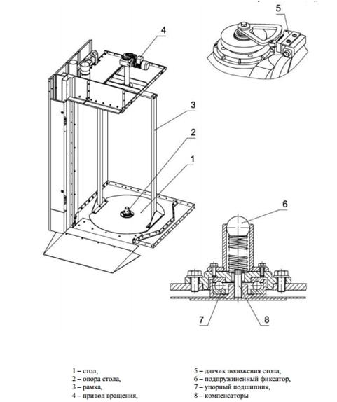 Ротор-Агро-Привод-Вращения
