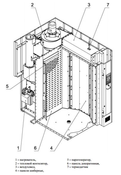 Устройство камеры Ротор Агро