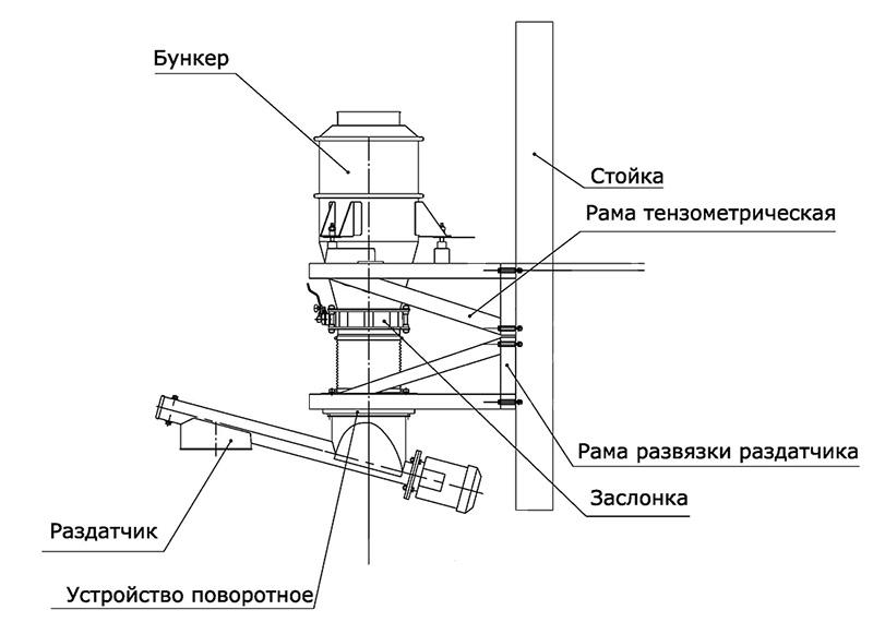 Дозатор сыпучих продуктов - типовая схема