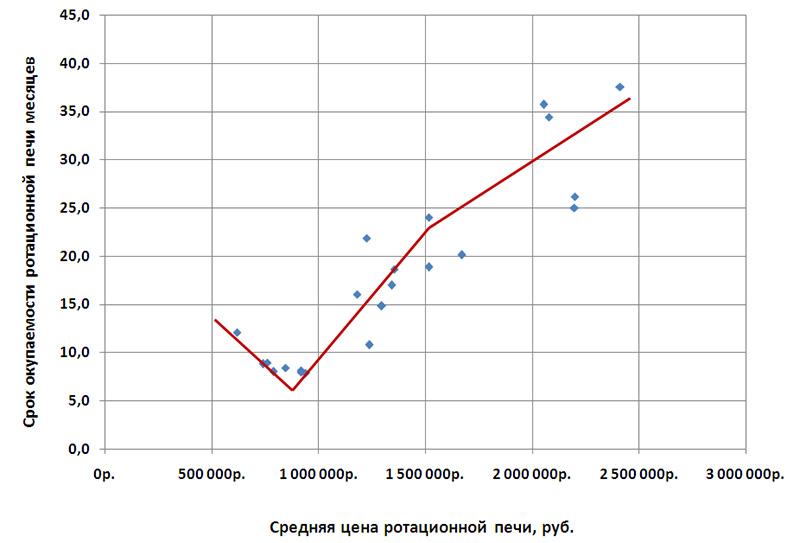 Как на коэффициент рентабельности влияет стоимость печи
