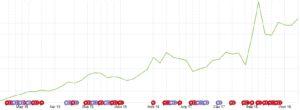 Динамика роста популярности ТвЗПО