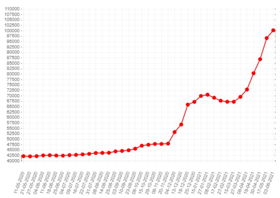 Информация по росту цен на металлопрокат